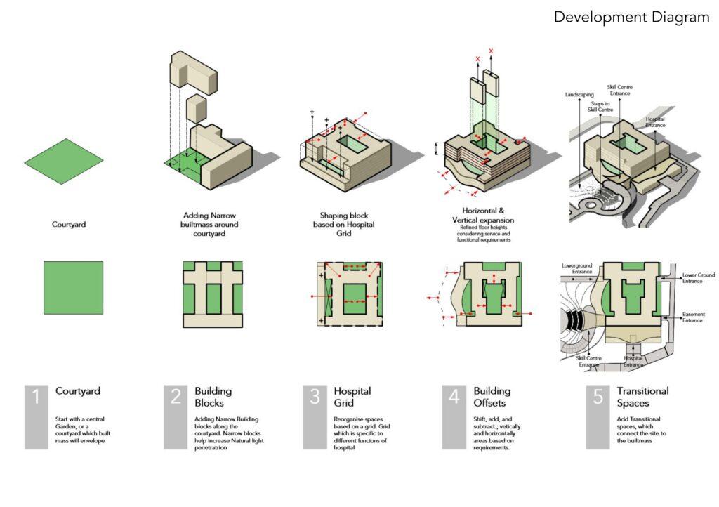symbiosis university hospital concept development